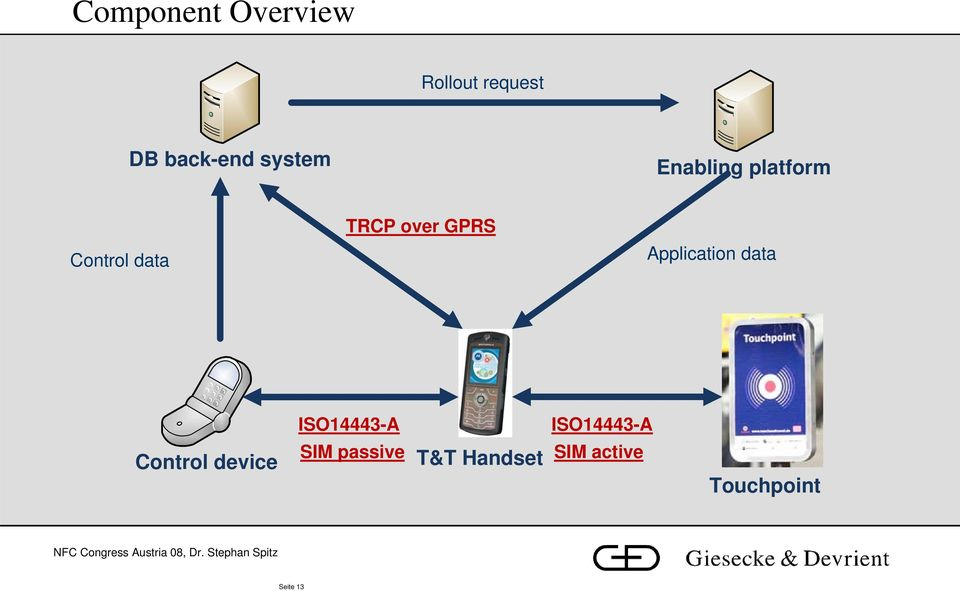 GPRS Application data ISO14443-A ISO14443-A Control