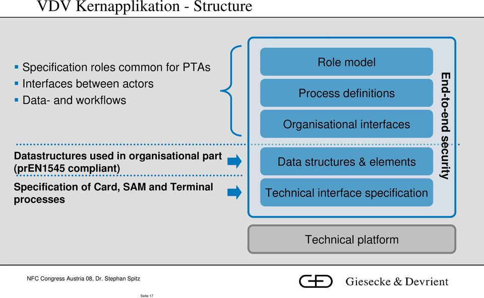 of Card, SAM and Terminal processes Role model Process definitions Organisational interfaces Data