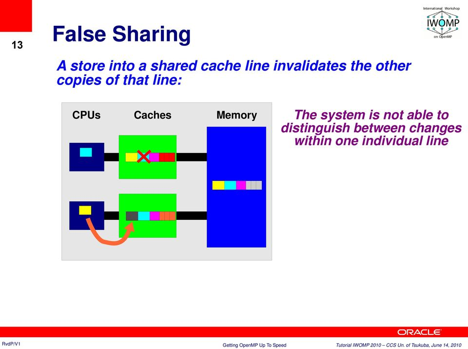 CPUs Caches Memory The system is not able to