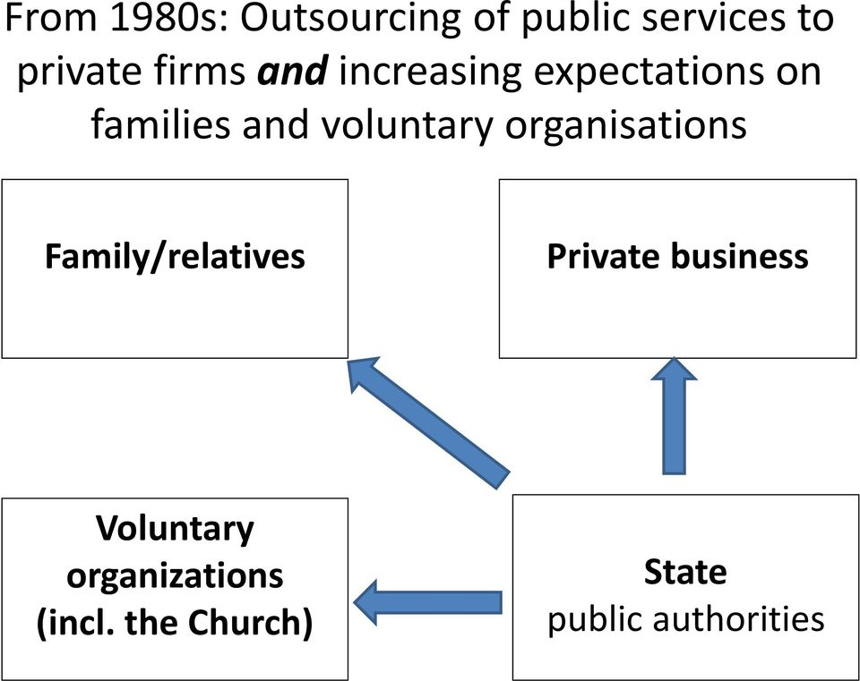 voluntary organisations Family/relatives Private business