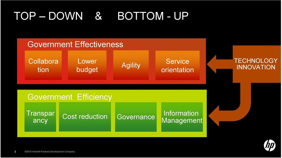 Government Efficiency Transpar ancy Cost reduction Governance