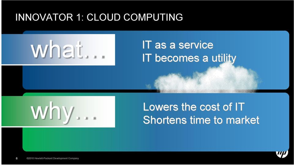 the cost of IT Shortens time to market