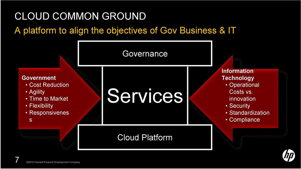 Responsivenes s Services Services Cloud Cloud Platform Information Technology