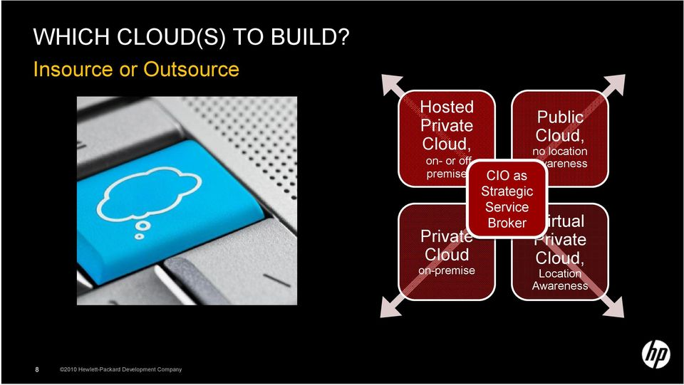 premise Private Cloud on-premise Asset Based CIO as Strategic Service Broker Public