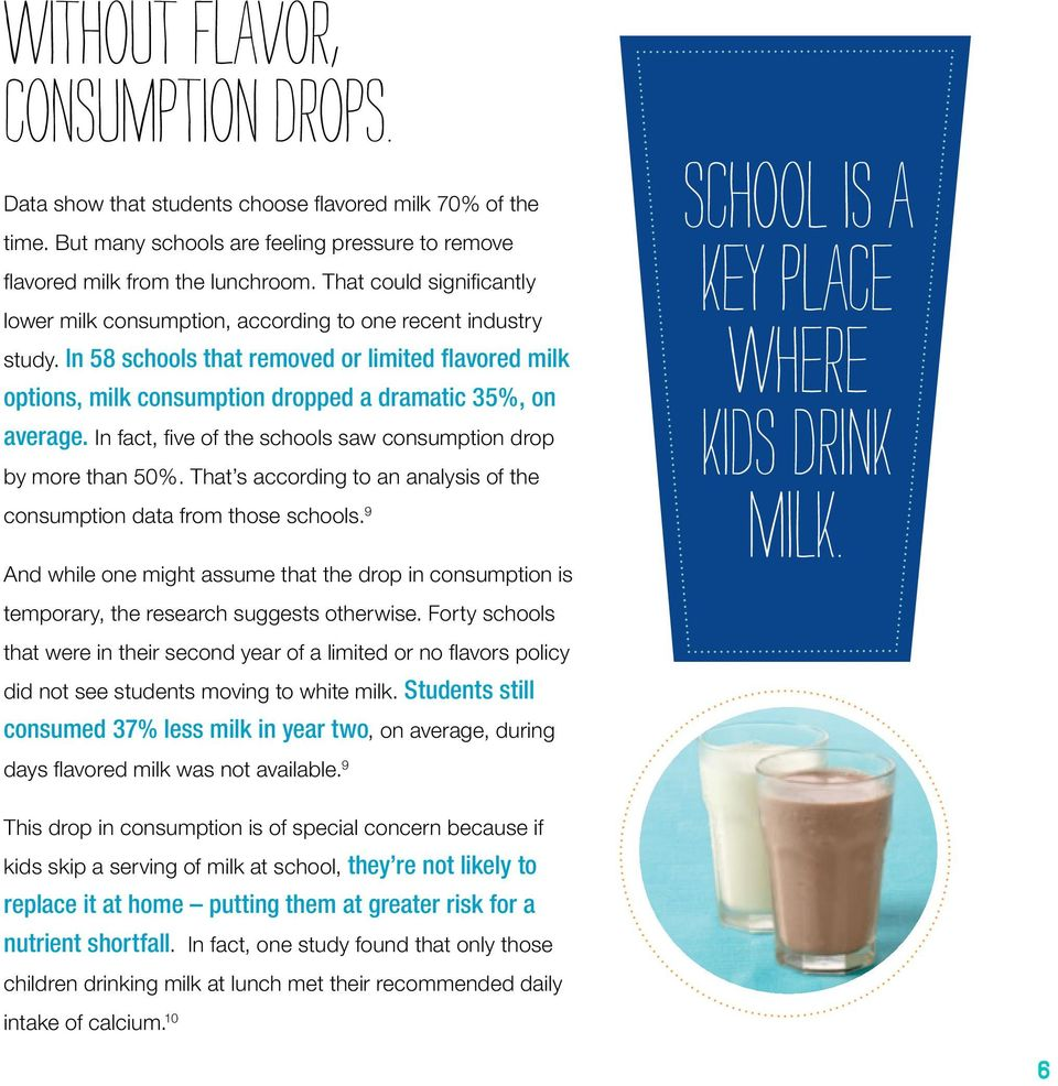 In 58 schools that removed or limited flavored milk options, milk consumption dropped a dramatic 35%, on average. In fact, five of the schools saw consumption drop by more than 50%.