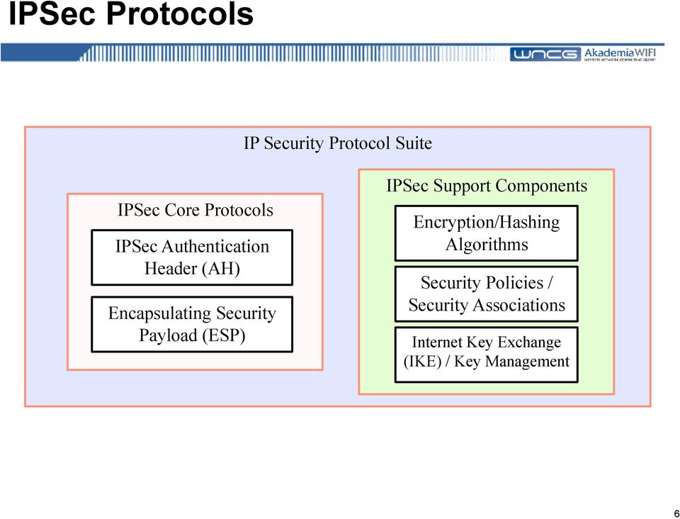 Support Components Encryption/Hashing Algorithms Security Policies /