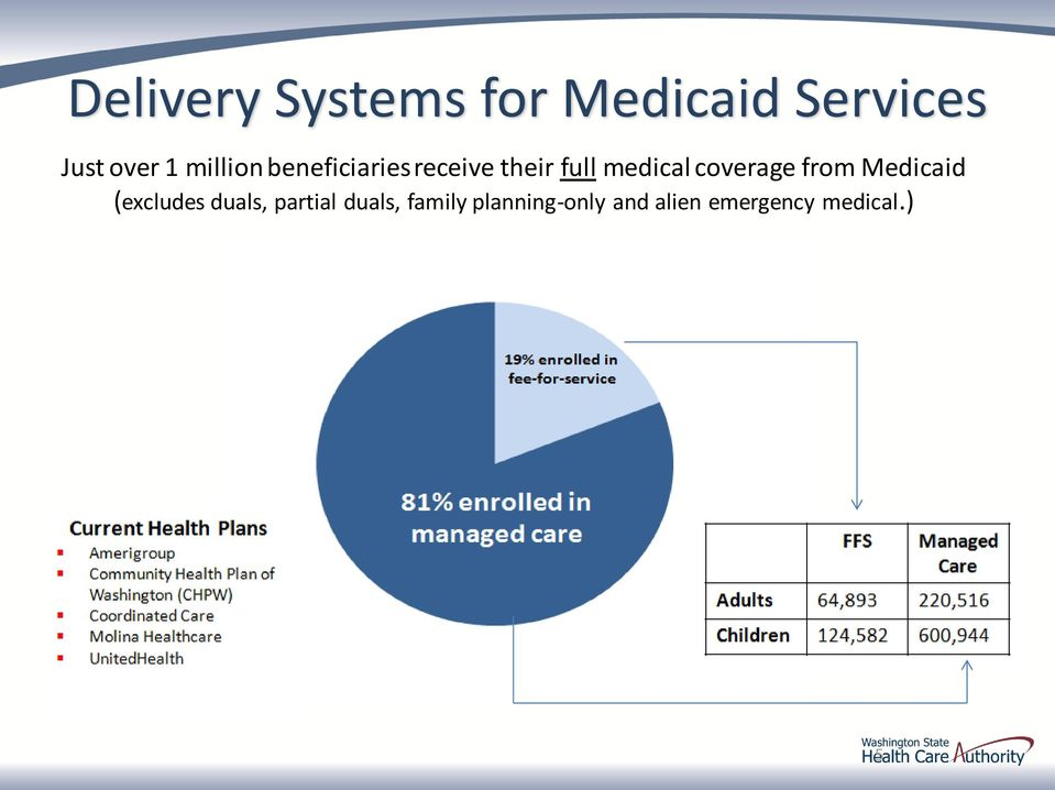 coverage from Medicaid (excludes duals, partial