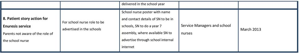 to be advertised in the schools and contact details of SN to be in schools, SN to do a year 7