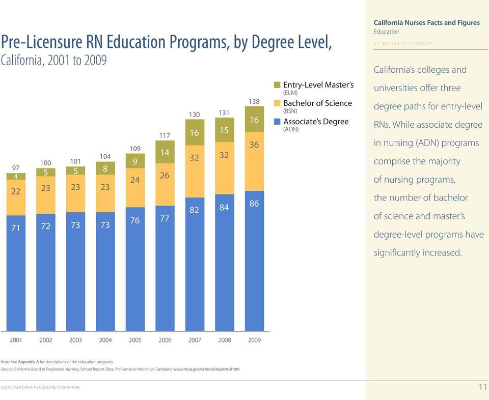 While associate degree in nursing (ADN) programs comprise the majority of nursing programs, the number of bachelor of science and master s degree-level programs have significantly increased.