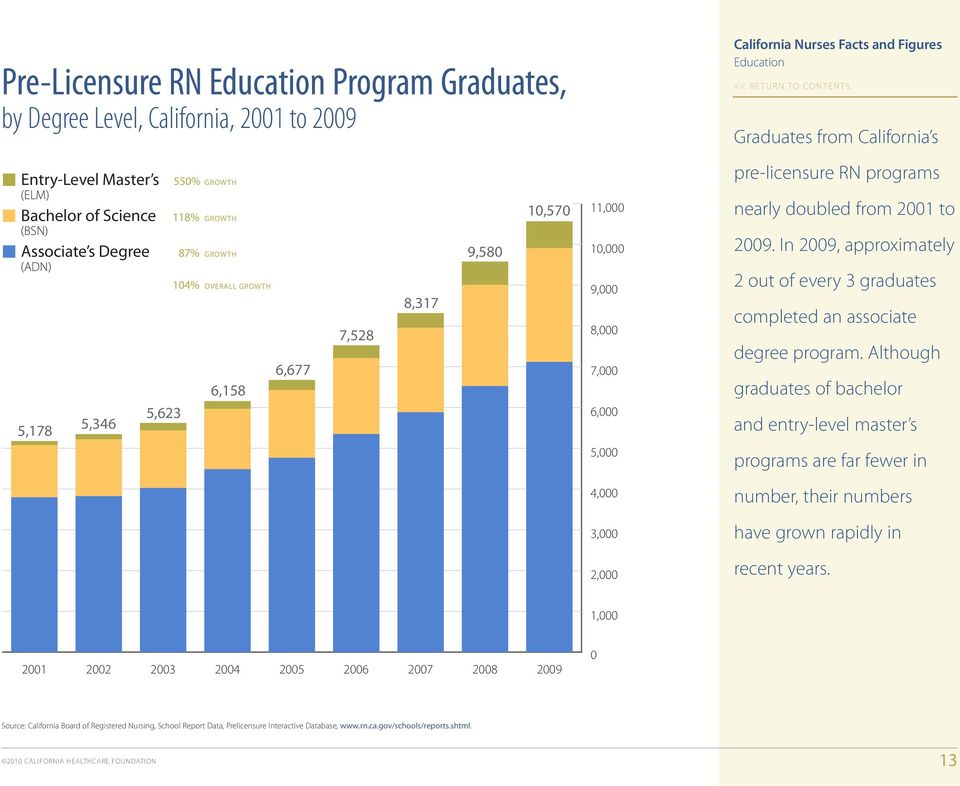 doubled from 2001 to 2009. In 2009, approximately 2 out of every 3 graduates completed an associate degree program.
