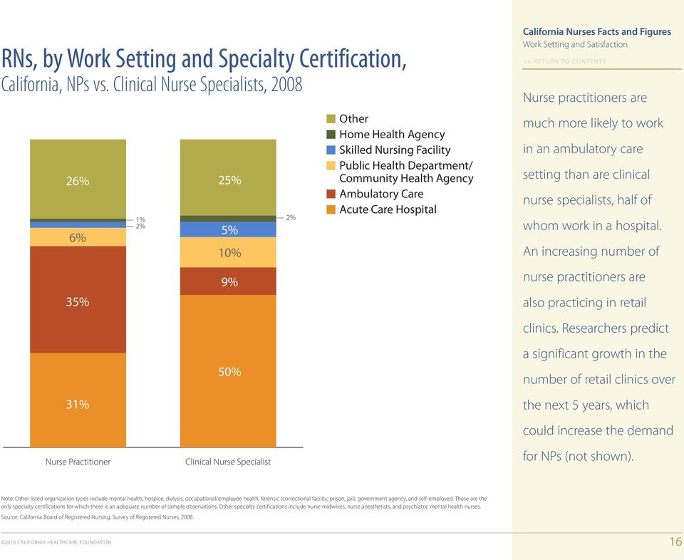 Hospital Work Setting and Satisfaction Nurse practitioners are much more likely to work in an ambulatory care setting than are clinical nurse specialists, half of whom work in a hospital.