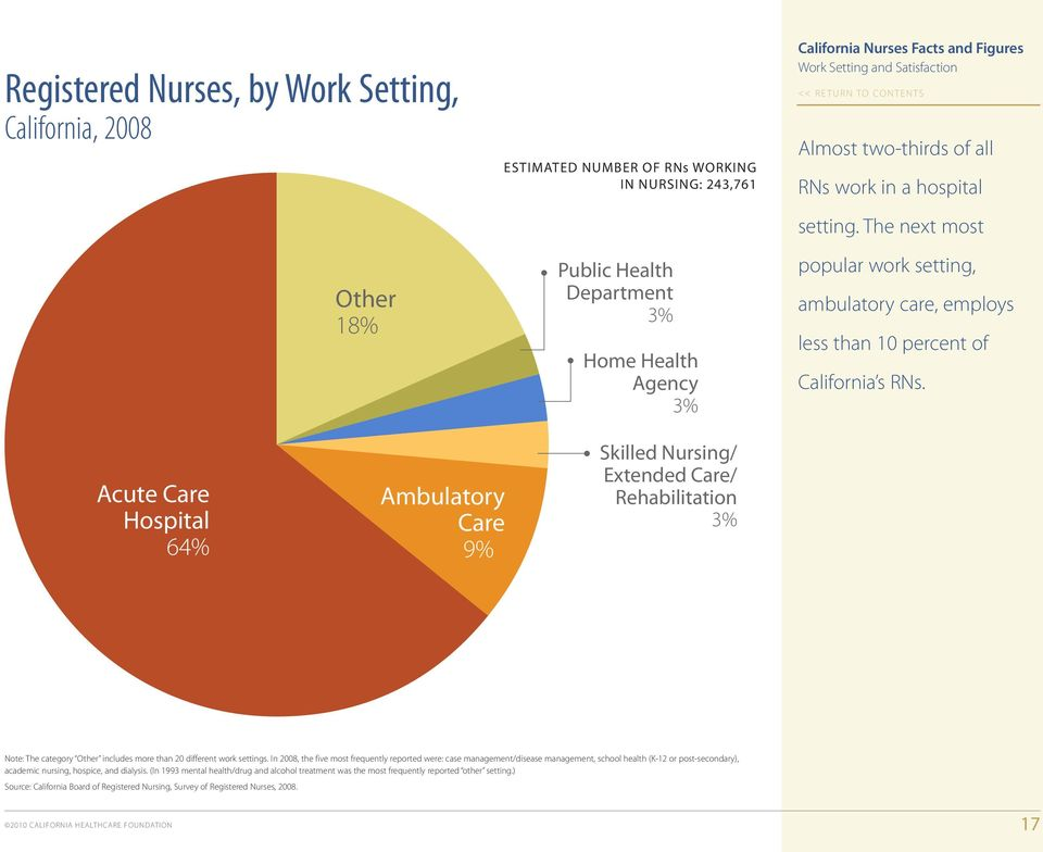 Acute Care Hospital 64% Ambulatory Care 9% Skilled Nursing/ Extended Care/ Rehabilitation 3% Note: The category Other includes more than 20 different work settings.