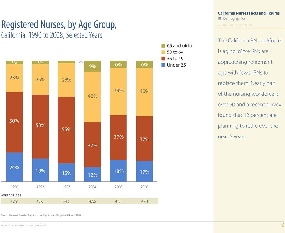 Nearly half of the nursing workforce is over 50 and a recent survey 50% 53% 55% 37% 37% 37% found that 12 percent are planning to retire over the next 5 years.