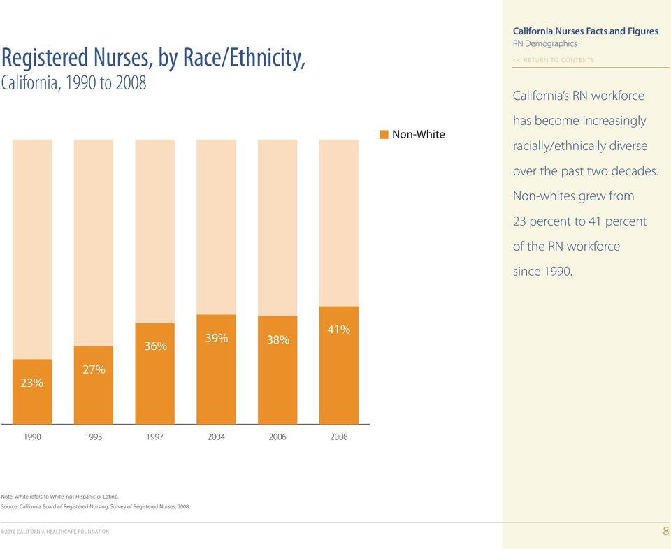 Non-whites grew from 23 percent to 41 percent of the RN workforce since 1990.