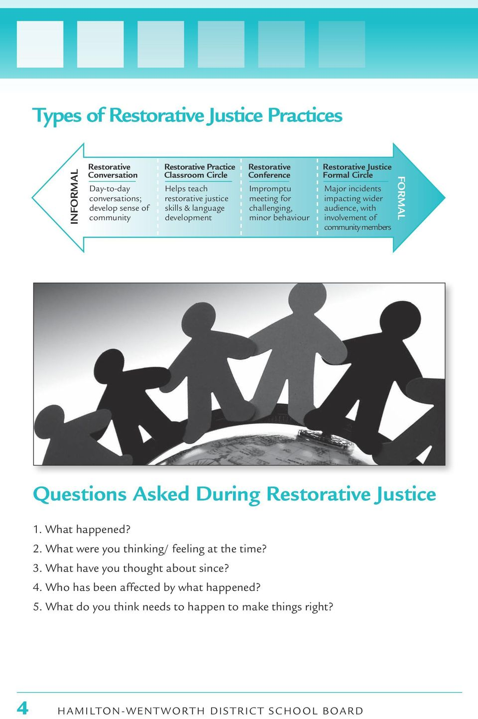 impacting wider audience, with involvement of community members FORMAL Questions Asked During Restorative Justice 1. What happened? 2.