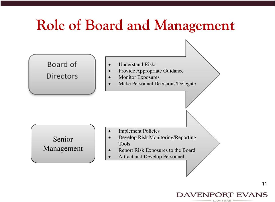 Management Implement Policies Develop Risk Monitoring/Reporting