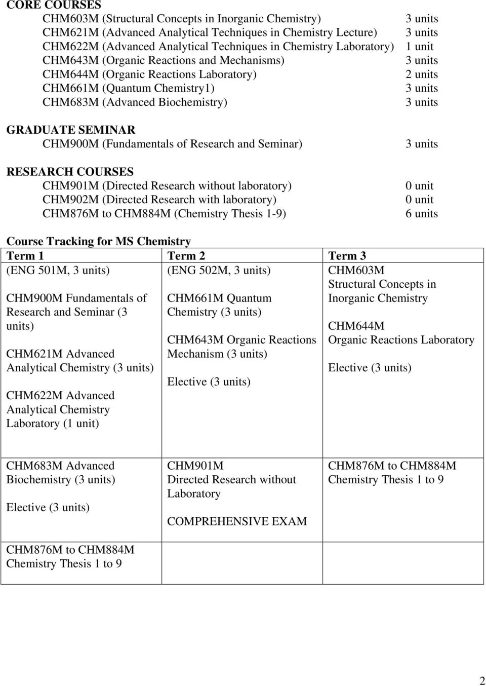 Research and Seminar) RESEARCH COURSES CHM901M (Directed Research without laboratory) CHM902M (Directed Research with laboratory) CHM876M to CHM884M (Chemistry Thesis 1-9) 0 unit 0 unit 6 units