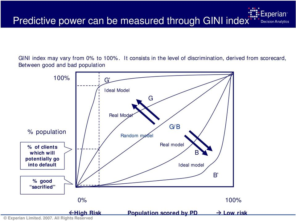 100% G Ideal Model G Real Model % population % of clients which will potentially go into default %