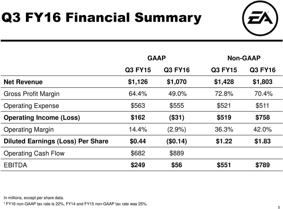 4% Operating Expense $563 $555 $521 $511 Operating Income (Loss) $162 ($31) $519 $758 Operating Margin 14.4% (2.9%) 36.