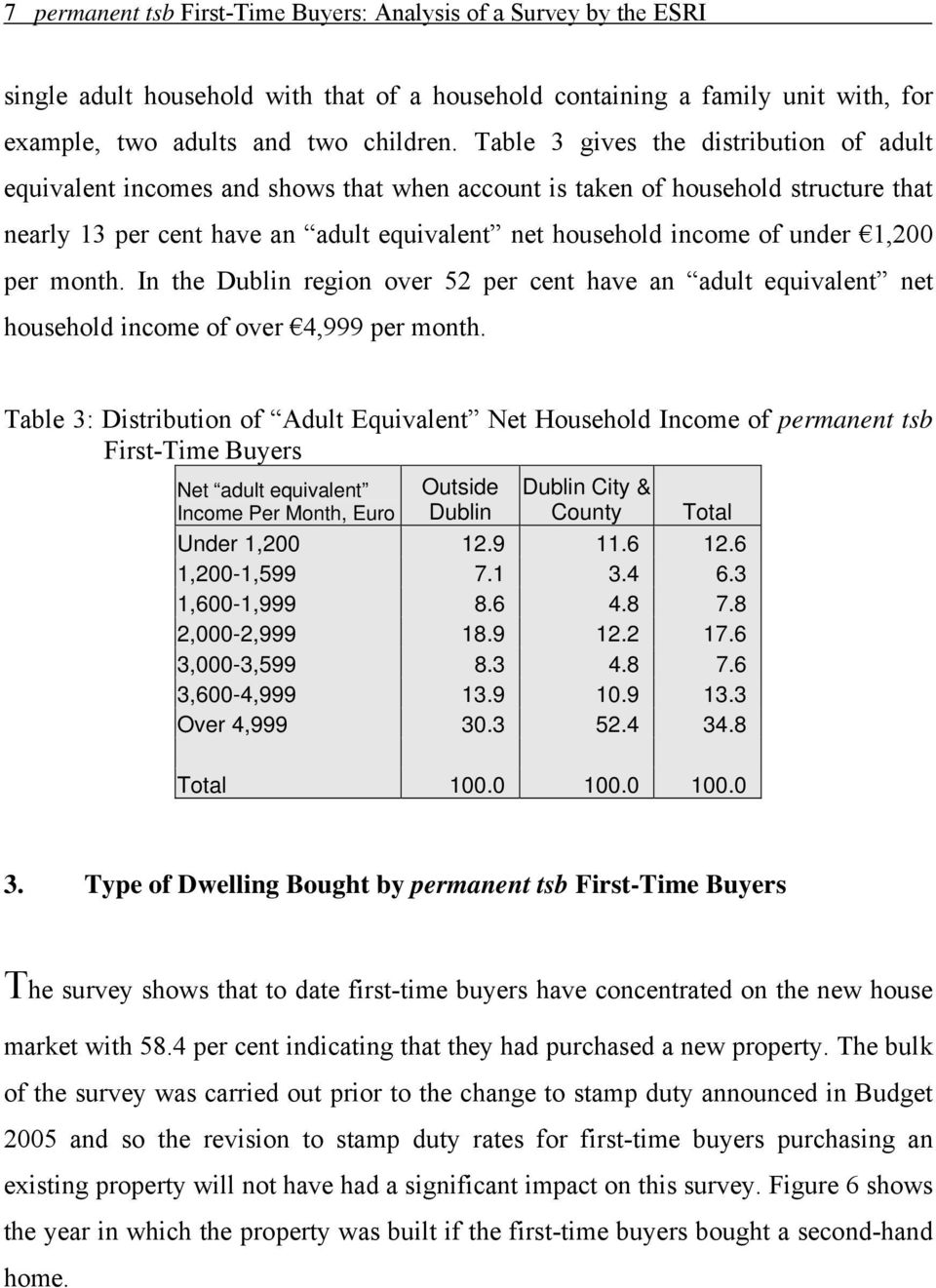 1,200 per month. In the Dublin region over 52 per cent have an adult equivalent net household income of over 4,999 per month.