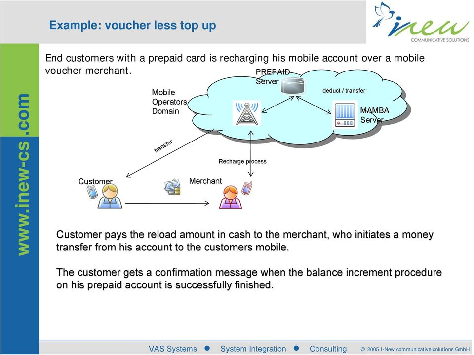 Customer Mobile Operators Domain transfer Merchant Recharge process PREPAID Server deduct / transfer MAMBA Server Customer