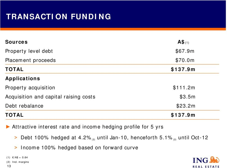 2m $137.9m Attractive interest rate and income hedging profile for 5 yrs > Debt 100% hedged at 4.