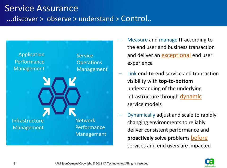 user experience Link end-to-end service and transaction visibility with top-to-bottom understanding of the underlying infrastructure through dynamic service models