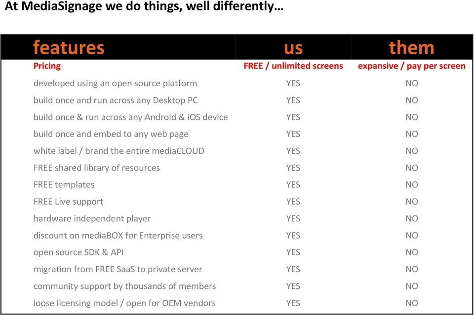 mediacloud YES NO FREE shared library of resources YES NO FREE templates YES NO FREE Live support YES NO hardware independent player YES NO discount on mediabox for Enterprise