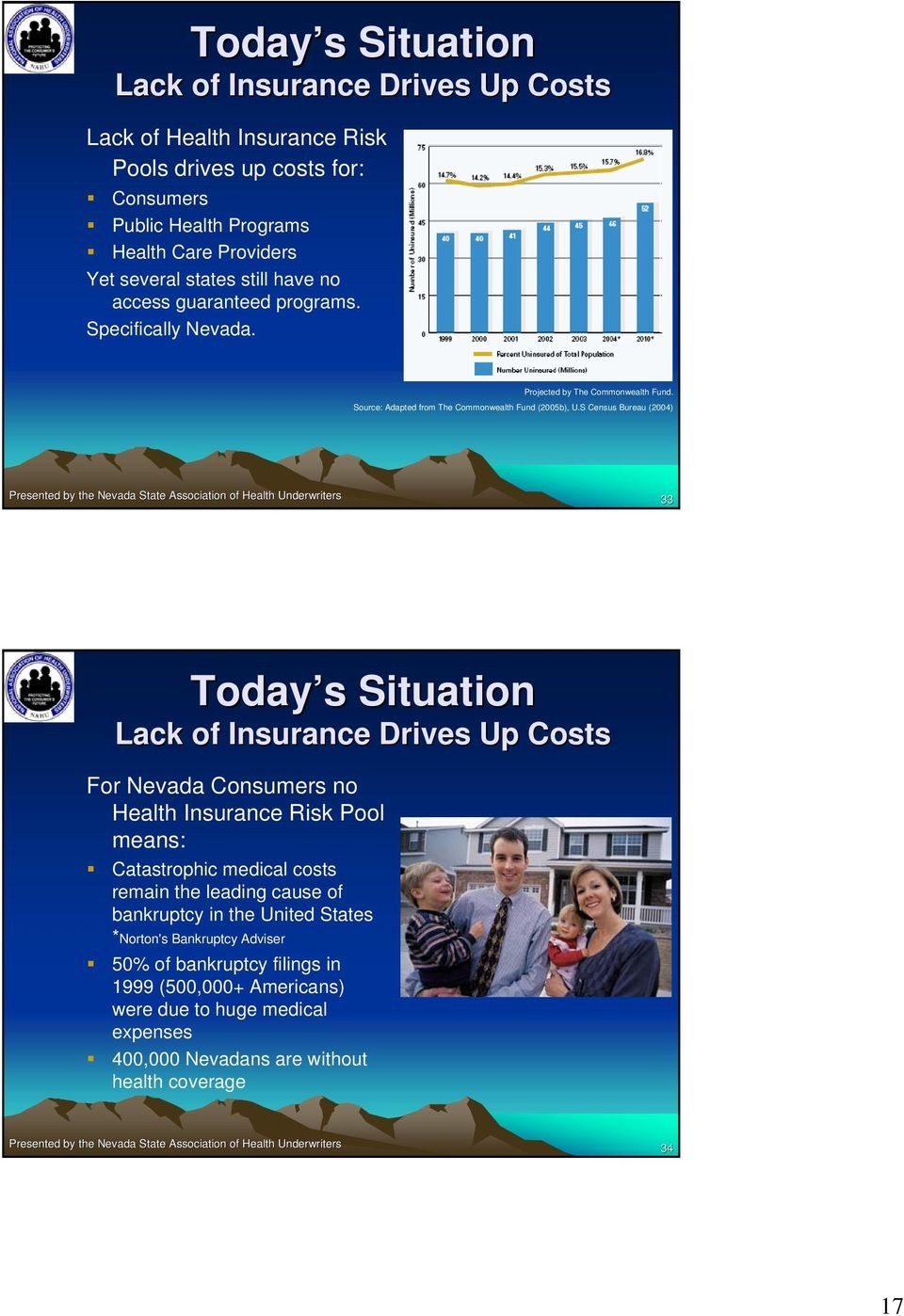 S Census Bureau (2004) 33 Today s s Situation Lack of Insurance Drives Up Costs For Nevada Consumers no Health Insurance Risk Pool means: Catastrophic medical costs remain the