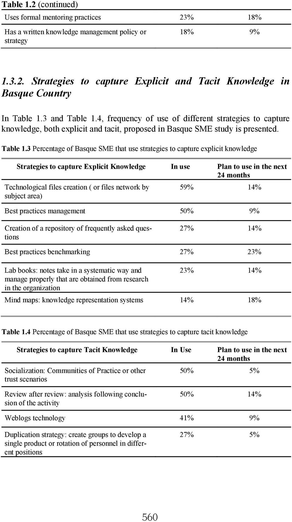 4, frequency of use of different strategies to capture knowledge, both explicit and tacit, proposed in Basque SME study is presented. Table 1.