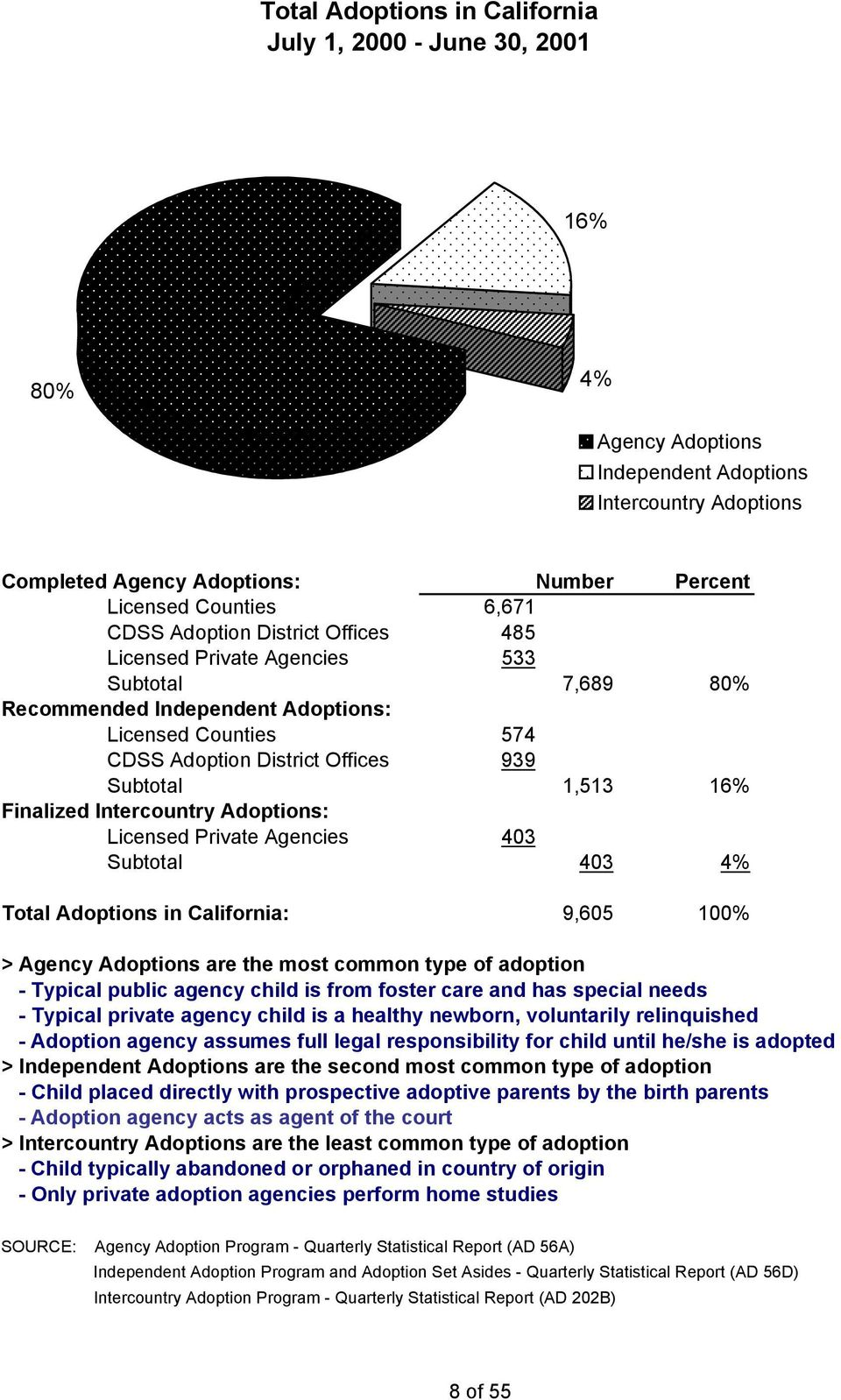 Counties 574 CDSS Adoption District Offices 939 Subtotal 1,513 16% Finalized Intercountry Adoptions: Licensed Private Agencies 403 Subtotal 403 4% Total Adoptions in California: 9,605 100% > Agency