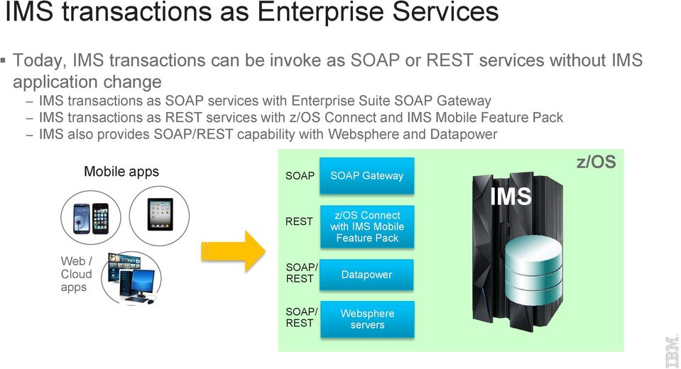 with z/os Connect and IMS Mobile Feature Pack IMS also provides SOAP/REST capability with Websphere and Datapower Mobile apps
