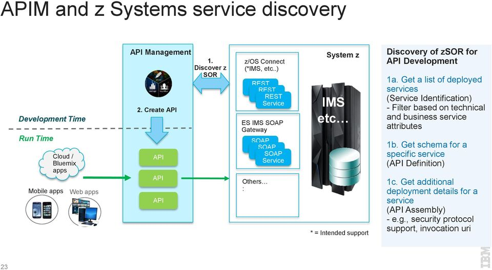.) REST Service REST Service REST Service ES IMS SOAP Gateway SOAP Service SOAP Service SOAP Service Others : System z IMS etc * = Intended support Discovery of zsor