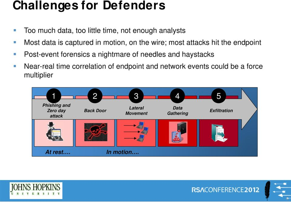 haystacks Near-real time correlation of endpoint and network events could be a force multiplier 1 2 3