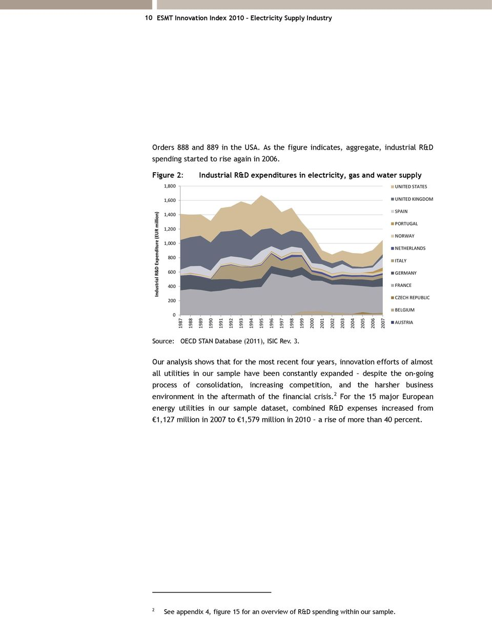Figure 2: 1,800 1,600 1,400 1,200 1,000 800 Industrial R&D expenditures in electricity, gas and water supply UNITED STATES UNITED KINGDOM SPAIN PORTUGAL NORWAY NETHERLANDS ITALY 600 400 200 0 GERMANY