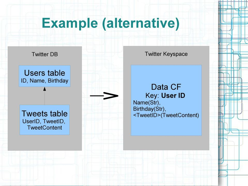 table UserID, TweetID, TweetContent Data CF Key: