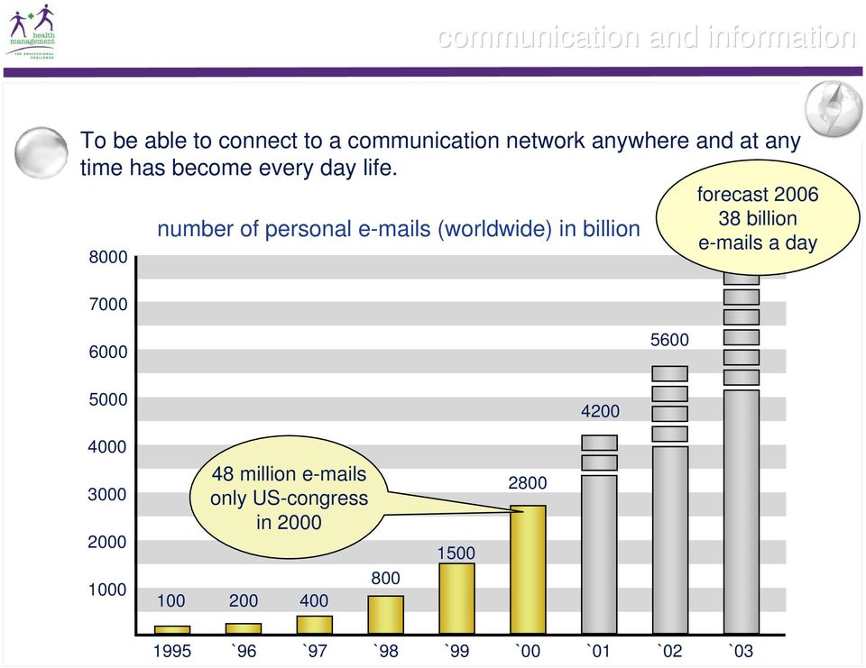 forecast 2006 38 billion number of personal e-mails (worldwide) in billion e-mails a day 8000