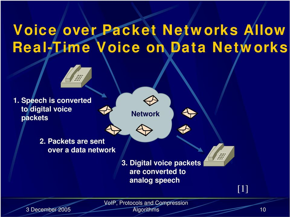 Speech is converted to digital voice packets Network 2.