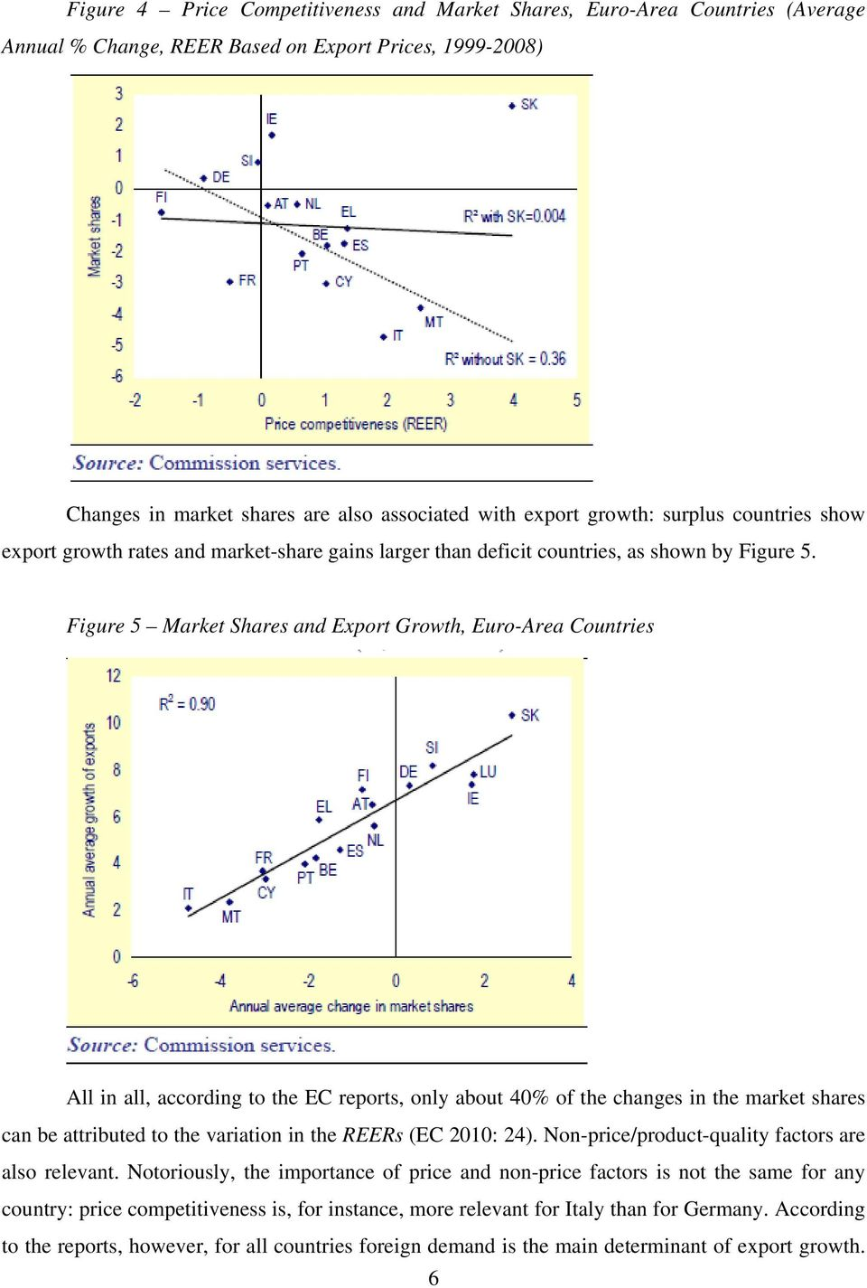 Figure 5 Market Shares and Export Growth, Euro-Area Countries All in all, according to the EC reports, only about 40% of the changes in the market shares can be attributed to the variation in the