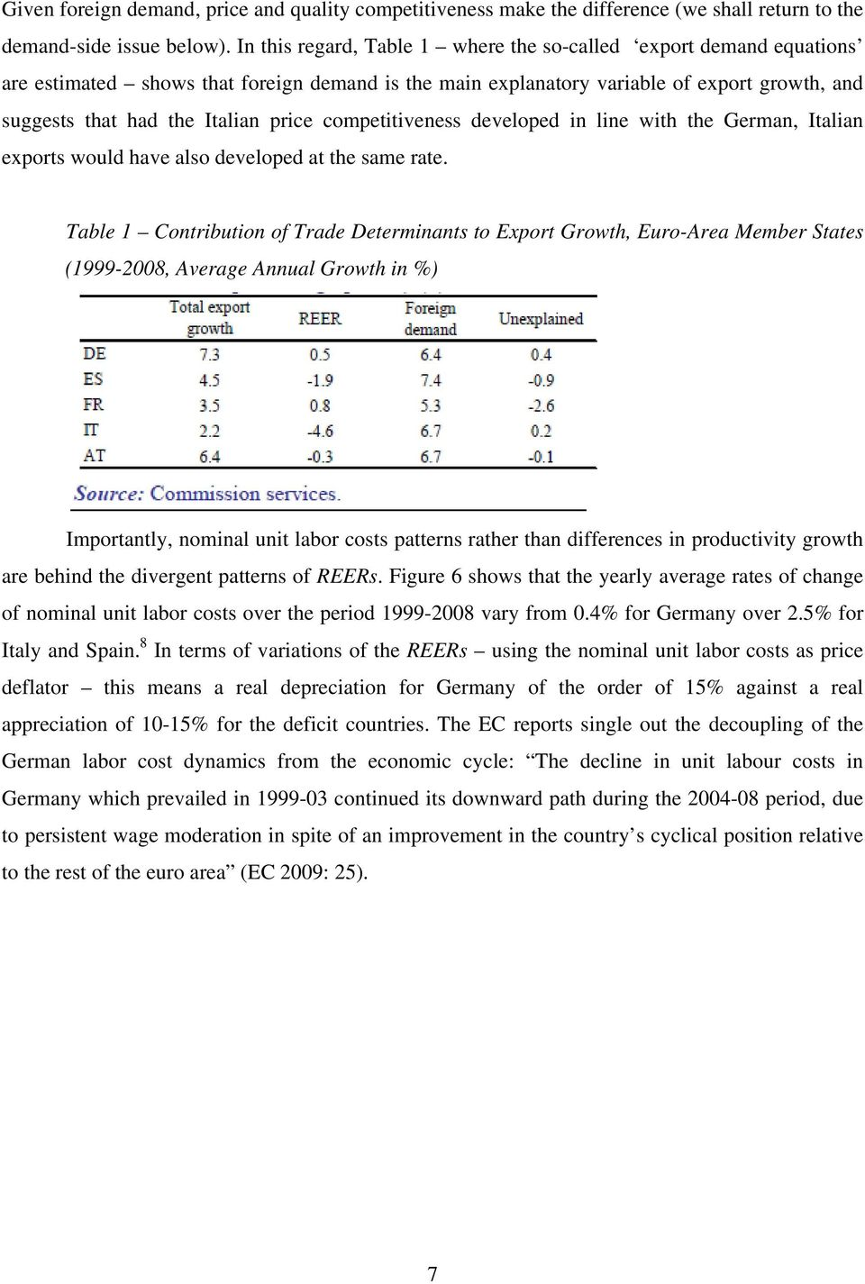 competitiveness developed in line with the German, Italian exports would have also developed at the same rate.