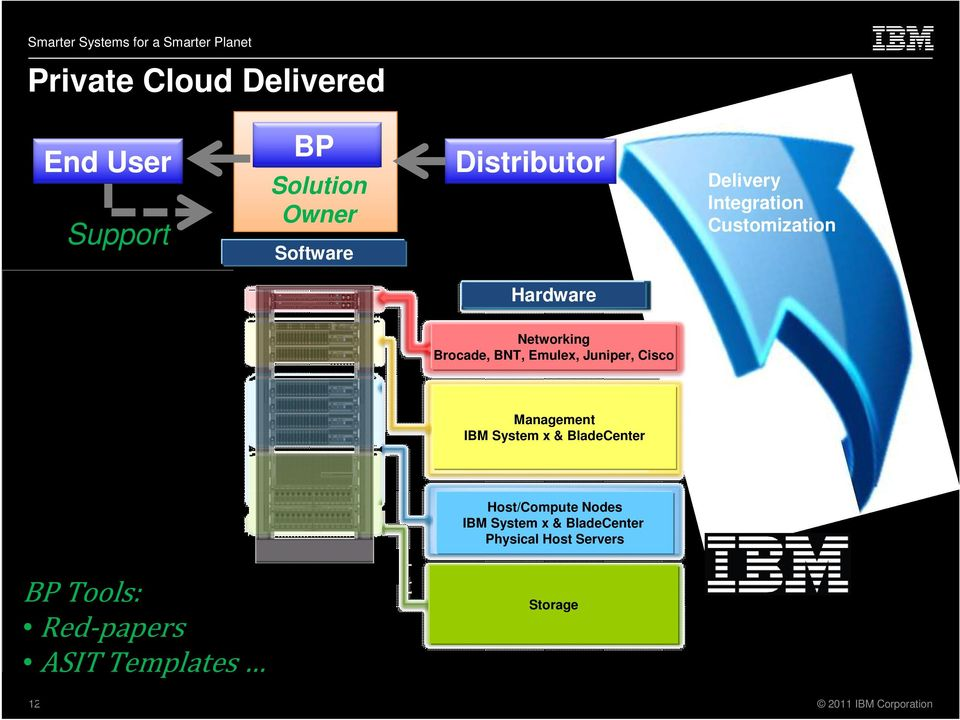 Emulex, Juniper, Cisco Management IBM System x & BladeCenter Host/Compute Nodes IBM System x &