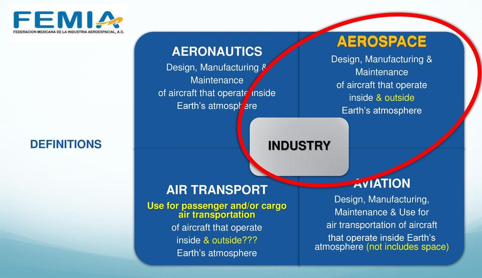 Use for passenger and/or cargo air transportation of aircraft that operate inside & outside?
