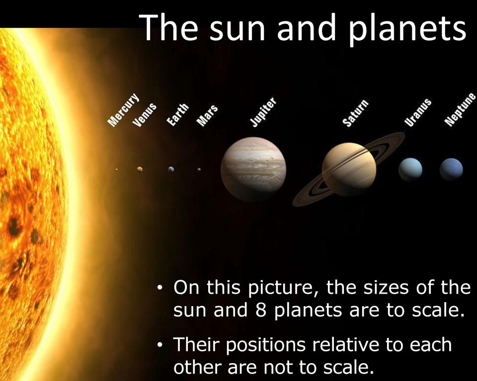 planets are to scale.