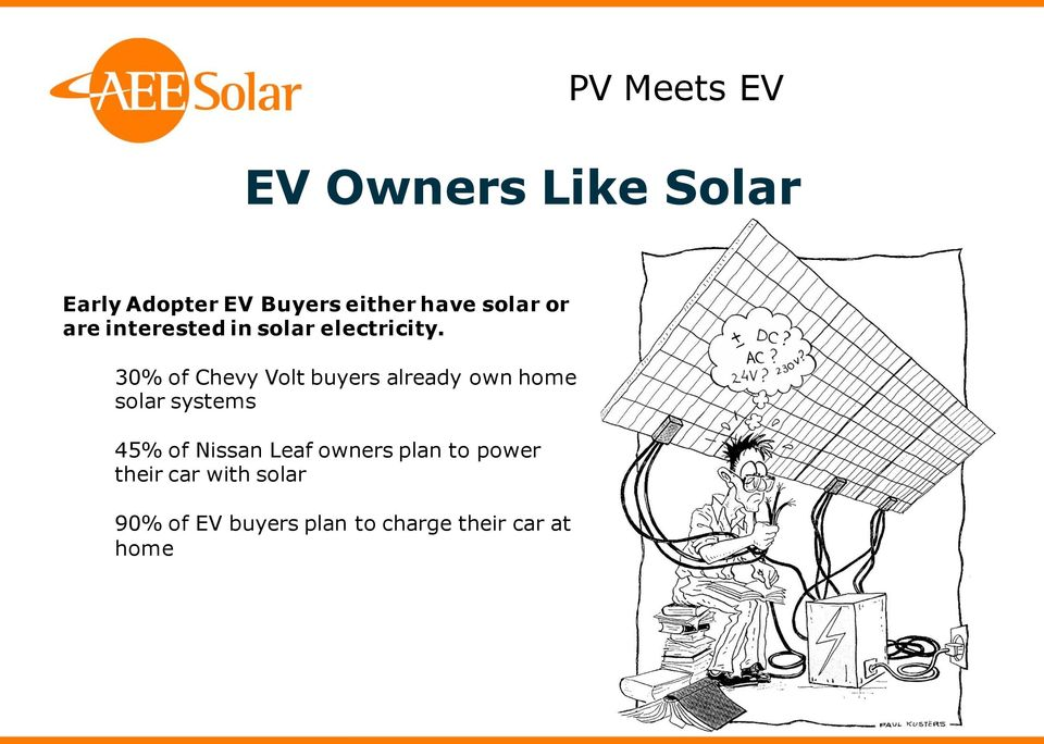 30% of Chevy Volt buyers already own home solar systems 45% of