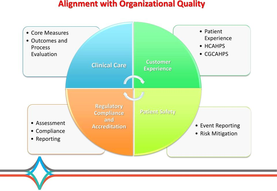 Experience HCAHPS CGCAHPS Assessment Compliance Reporting
