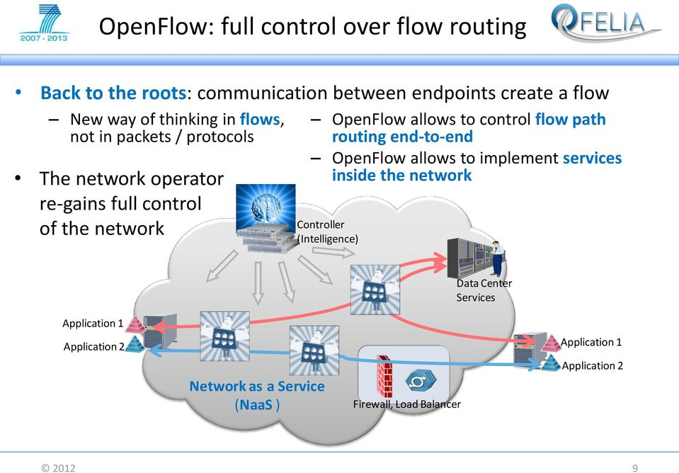 control flow path routing end-to-end OpenFlow allows to implement services inside the network Controller (Intelligence)