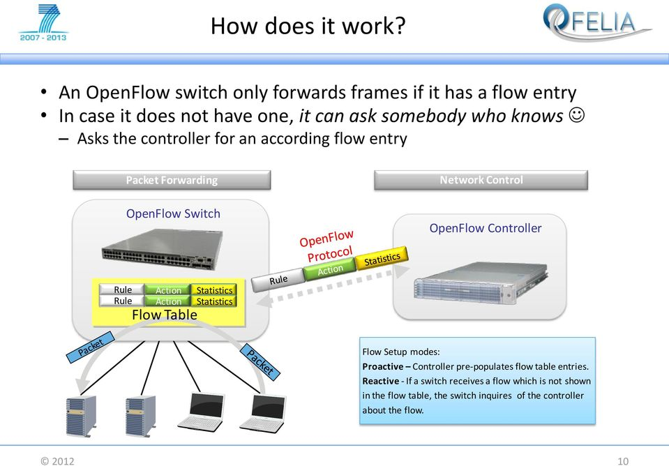 controller for an according flow entry Packet Forwarding OpenFlow Switch Network Control OpenFlow Controller Rule Action Statistics