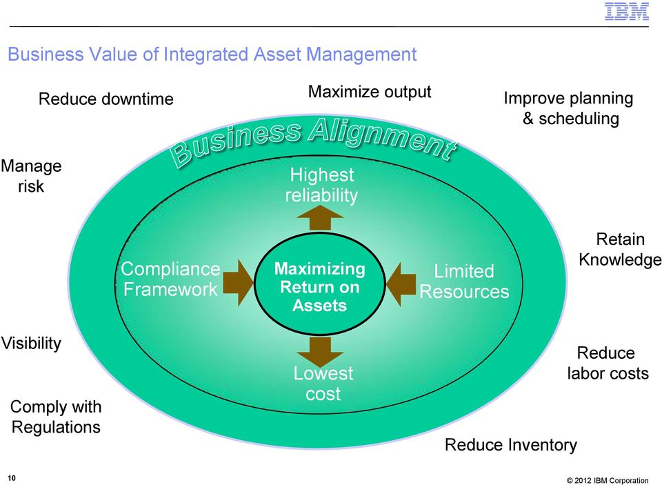 Maximizing Return on Assets Limited Resources Retain Knowledge Visibility