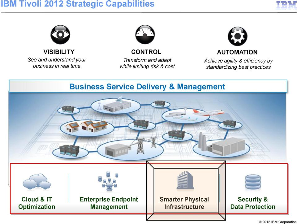 agility & efficiency by standardizing best practices Business Service Delivery & Cloud &