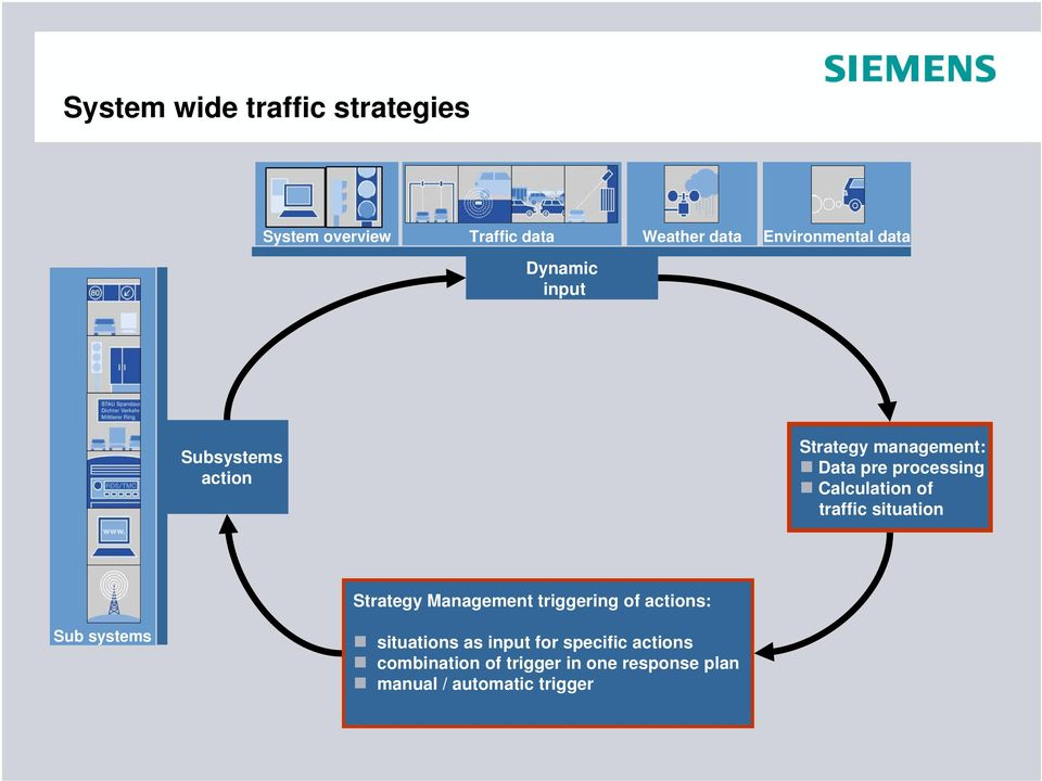 of traffic situation Strategy Management triggering of actions: Sub systems situations as